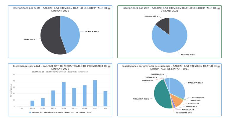 Dades estadístiques de participacio